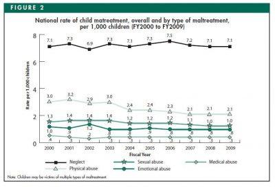 AECF Child Maltreatment Data Snapshot 2011 Info2