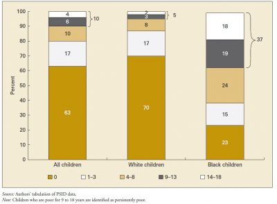 AECF Childhood Poverty Persistence 2010 Info3