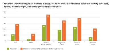 AECF Children Living In High Poverty Communities 2012 Info1