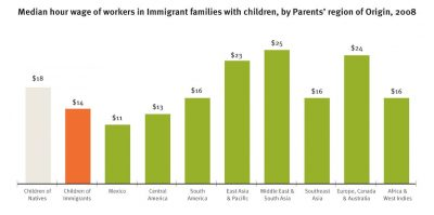 AECF Children Of Immigrants Economic Well Being Info1