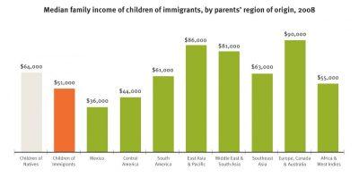 AECF Children Of Immigrants Economic Well Being Info2