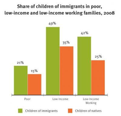 AECF Children Of Immigrants Economic Well Being Info3