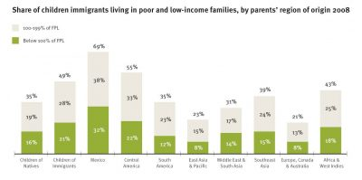 AECF Children Of Immigrants Economic Well Being Info4
