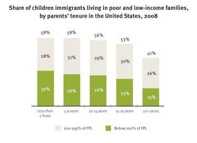 AECF Children Of Immigrants Economic Well Being Info5