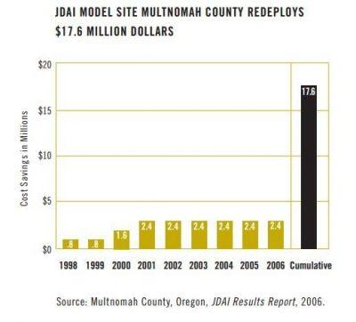 AECF Detention Reform 2007 Info1