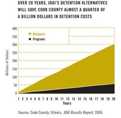 AECF Detention Reform 2007 Info2