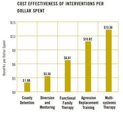 AECF Detention Reform 2007 Info5