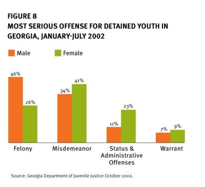AECF Detention Reform And Girls 2005 Info1 1