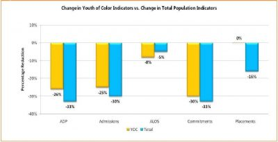 AECF Juvenile Detention Alternatives Initiative Results Report 2009 Info6