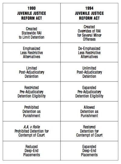 AECF Replicating Detention Reform 2001 ig1
