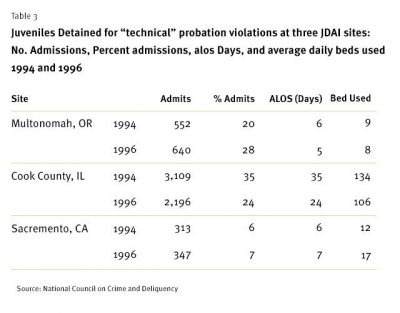 AECF Special Detention Cases Fig 3 2001