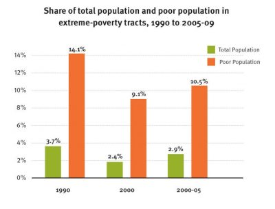 AECF The Re Emergence Of Concentrated Poverty 2011 Info1