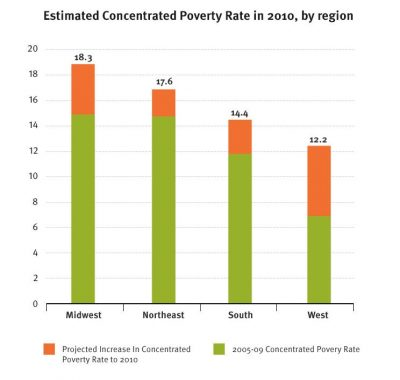AECF The Re Emergence Of Concentrated Poverty 2011 Info3