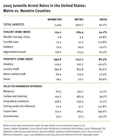 AECF Detention Reformin Rural Jurisdictions Table A 2008
