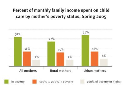 CI Low Income Families Pay More Fig 1 2010