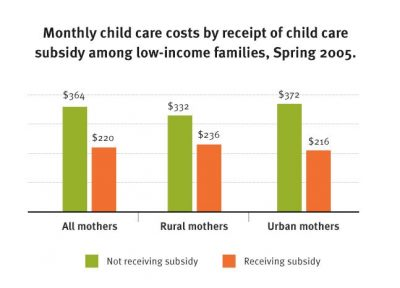 CI Low Income Families Pay More Fig 3 2010