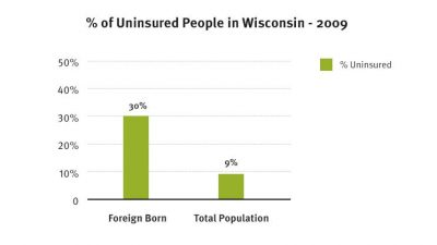 WCCF A Doctor When We Need One Graph1 2011