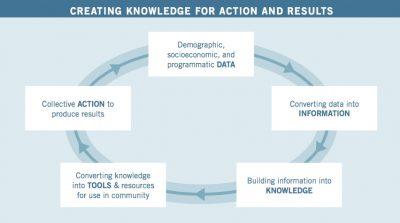 Aecf A Frameworkfor Learningand Resultsin Community Change Initiatives ig1