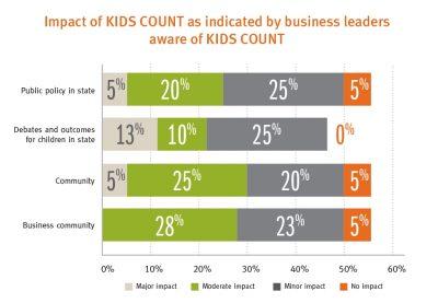 Aecf Business Leaders Perceptionsof KC Impact