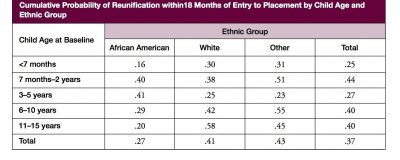 Aecf CFP Racial Disproportionality Race Disparity And Other Race Related Findings In Published Works Derived From The National Survey Of Child And Adolescent Well Being Probability Of Reunification