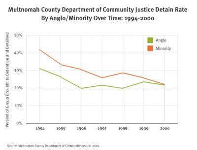 Aecf Detention Reform3 Racial Disparities Multnomah