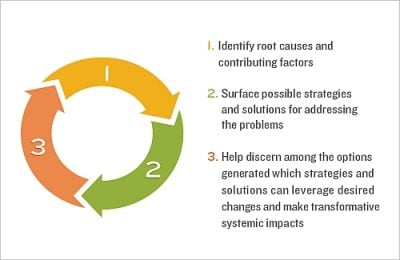 Aecf Embracing Equity Race Guide rootcauses