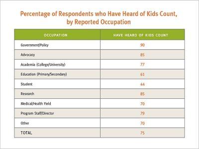 Aecf Internet Based Perceptionsof KC byoccupation