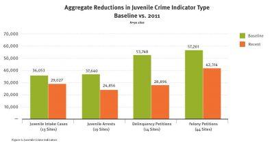 Aecf JDAI Results2011 indicators