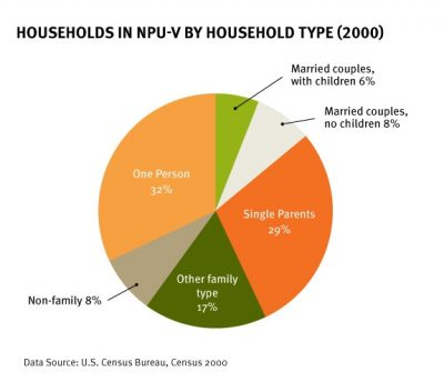 Aecf Neighborhoods Count NPU Vin2004 households