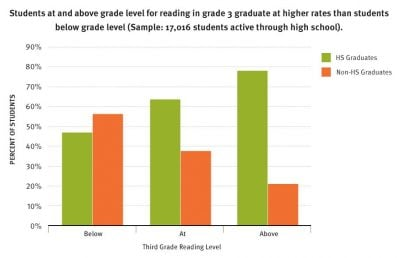 Aecf Readingon Grade Level Long Anal gradrates