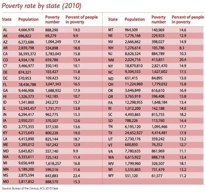 Aecf Restoring Shared Prosperity Strategies To Cut Poverty Expand Economic Growth State Poverty Rates