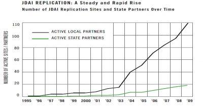 Aecf Two Decadesof JDAI growth