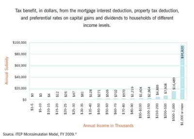 Aecf Upside Down incomebracket