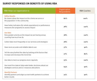 Aecf roadtobetterresults RBA benefits
