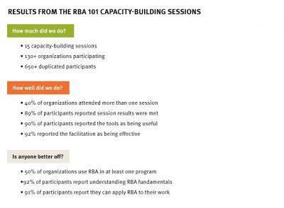 Aecf roadtobetterresults RBA capacityresults