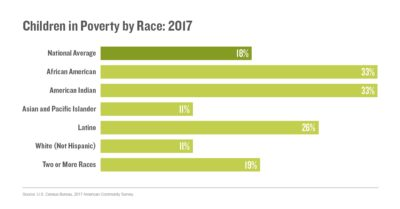 Children in poverty by race: 2017
