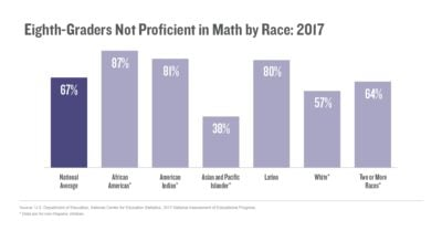 Eighth-graders not proficient in math by race: 2017