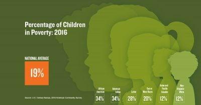AECF KCDB Children In Pov 1200 01