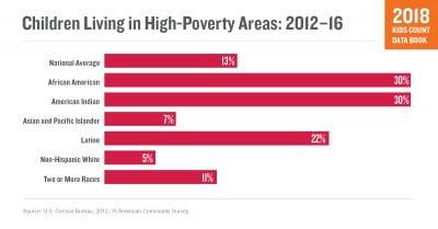 AECF KCDB Poverty Table 1200 01 01