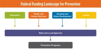 The federal funding landscape for prevention graphic