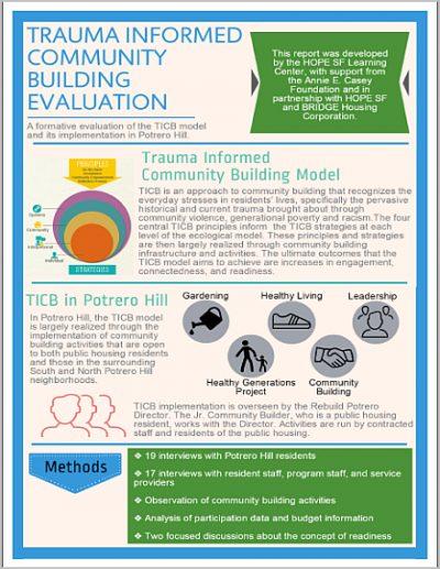 Hope Trauma Informed Community Bldg Eval infocover