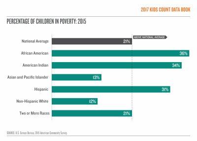 2017 KCDB keyfind childreninpoverty