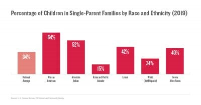 Percentage of Children in Single-Parent Families by Race and Ethnicity (2019)