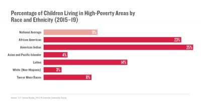 Percentage of Children Living in High-Poverty Areas by Race and Ethnicity (2015–19)