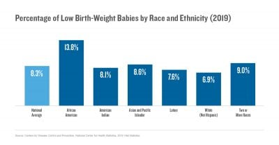 Percentage of low birth-weight babies by race and ethnicity (2019)