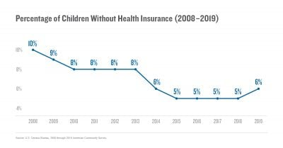 Percentage of Children Without Health Insurance (2008–2019)