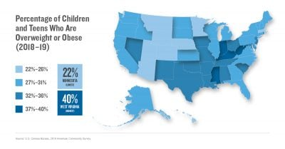 Percentage of Children and Teens Who Are Overweight or Obese