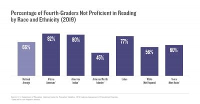 Percentage of Fourth-Graders Not Proficient in Reading by Race and Ethnicity (2019)