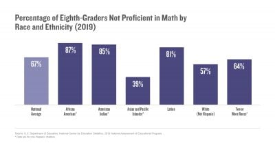 Percentage of Eighth-Graders Not Proficient in Math by Race and Ethnicity (2019)
