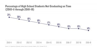 Percentage of High School Students Not Graduating on Time (2010–11 through 2018–9)